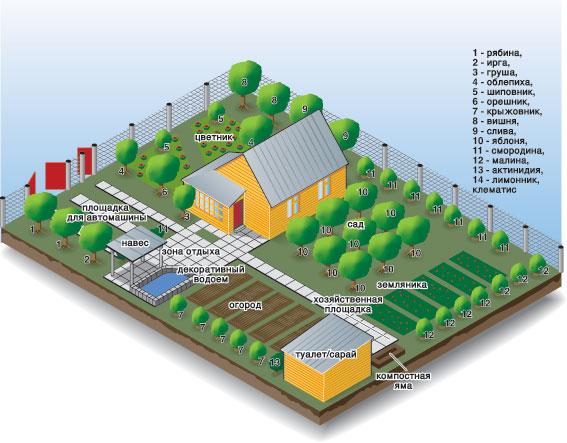 Создаем Ландшафтный дизайн 6 соток, обустраивание территориис малыми затратами